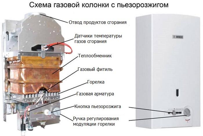 Устройство газовой колонки